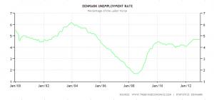Dansk arbejdsløshed