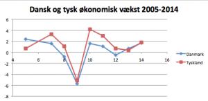 Dansk og tysk økonomisk vækst