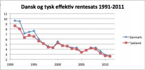 Dansk og tysk effektiv rentesats