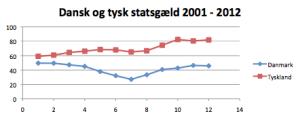 Dansk og tysk statsgæld