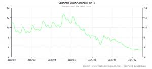 Tysk arbejdsløsjed